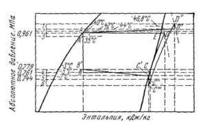 2-diagramma