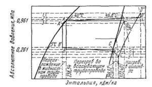 3-diagramma